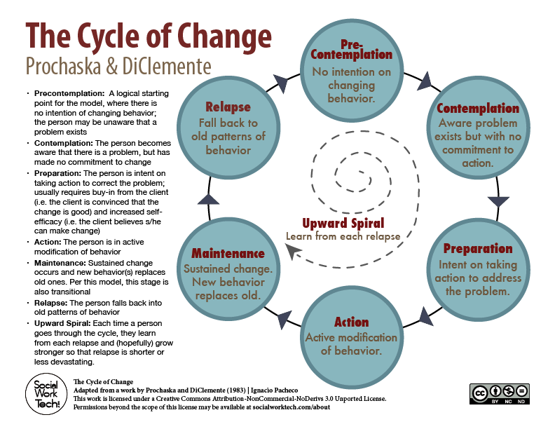 definition of influence and how it change people Put the definition of change management in a model for change change management: the people and the specific change that you are implementing all influence.